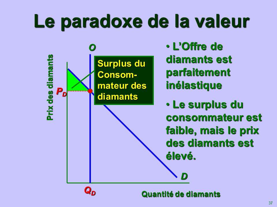 Le paradoxe de la valeur