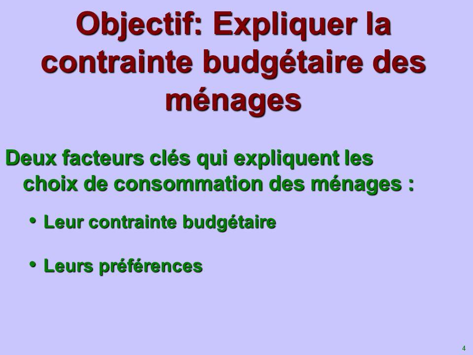 Objectif: Expliquer la contrainte budgétaire des ménages