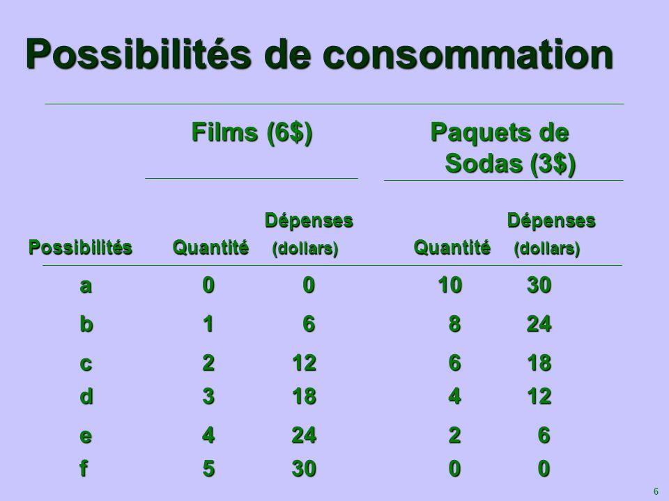 Possibilités de consommation