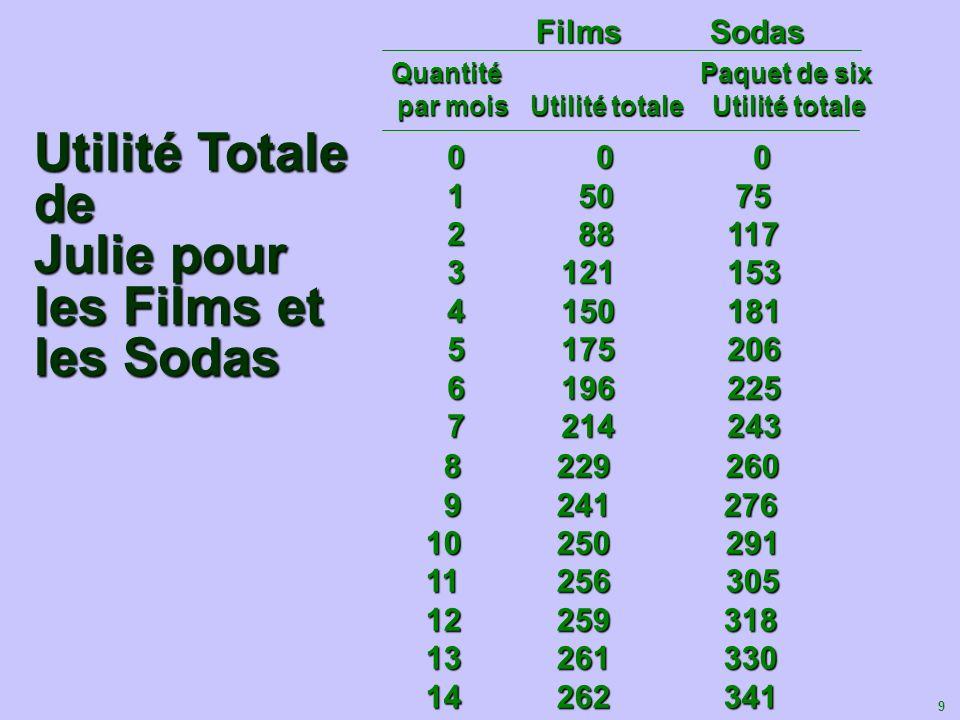 Utilité Totale de Julie pour les Films et les Sodas
