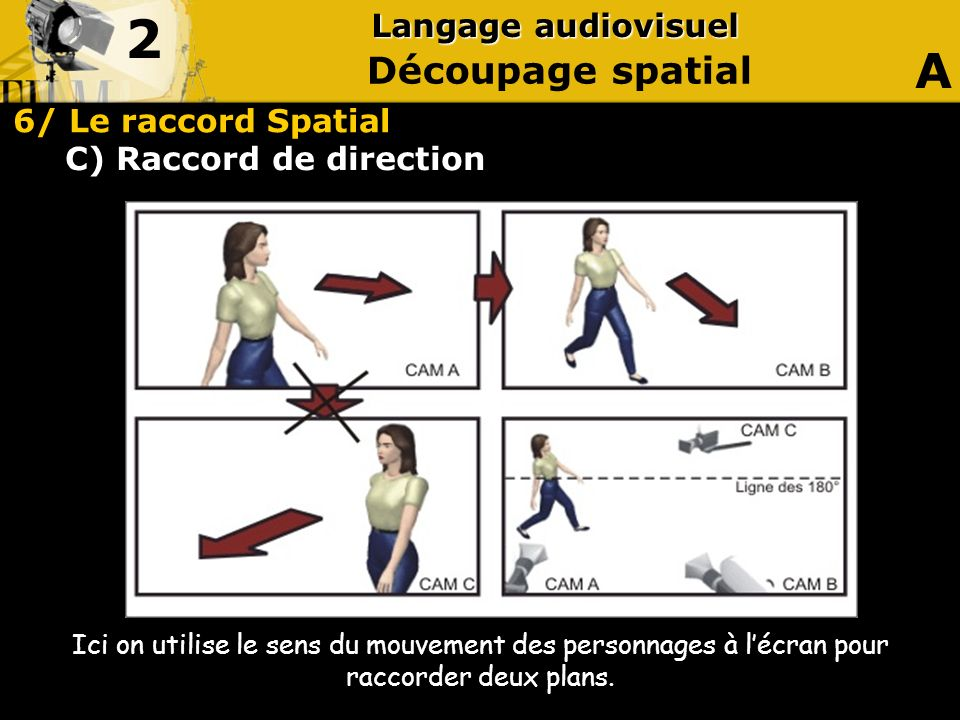 C) Raccord de direction