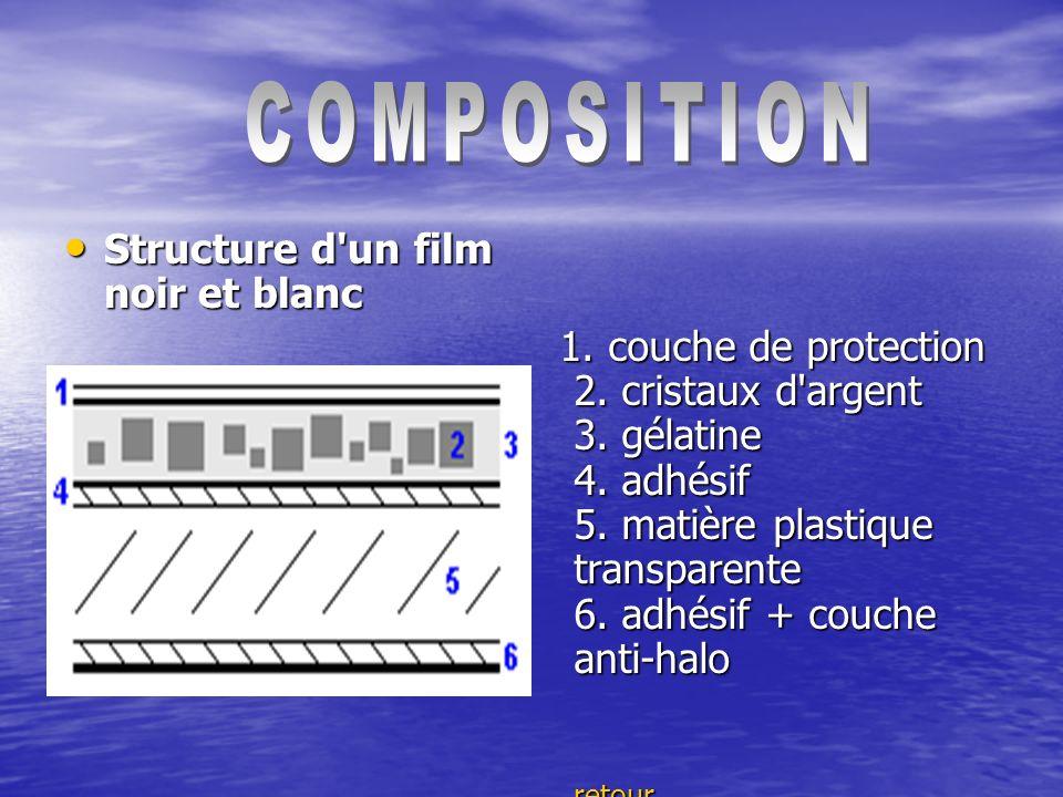 COMPOSITION Structure d un film noir et blanc