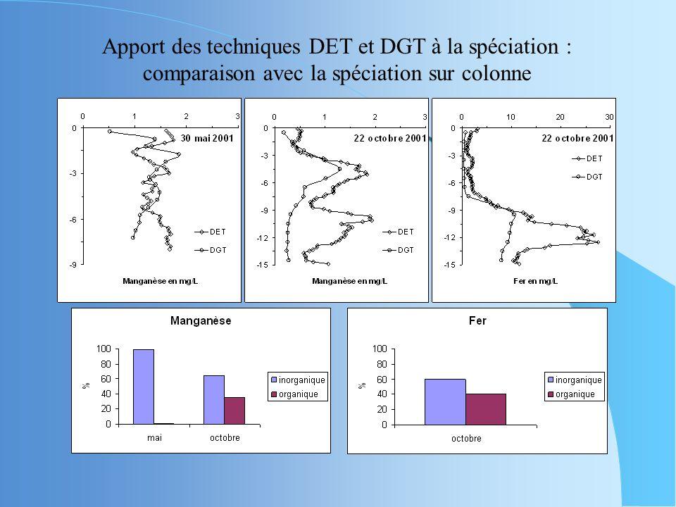 Apport des techniques DET et DGT à la spéciation : comparaison avec la spéciation sur colonne