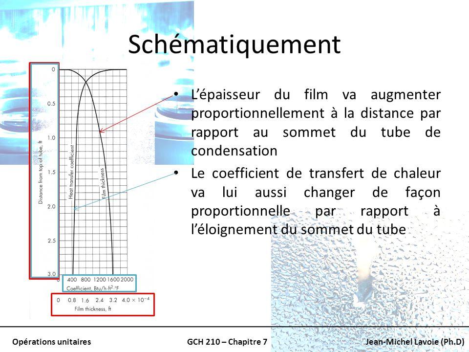 Schématiquement L'épaisseur du film va augmenter proportionnellement à la distance par rapport au sommet du tube de condensation.