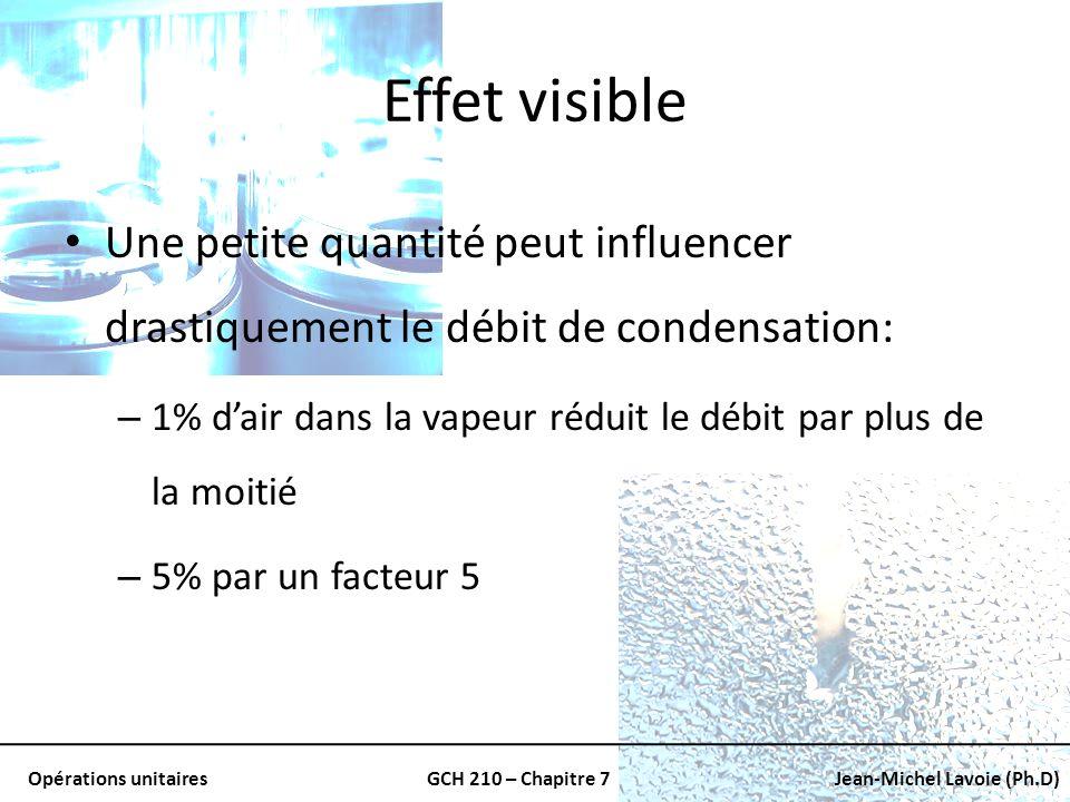 Effet visible Une petite quantité peut influencer drastiquement le débit de condensation: