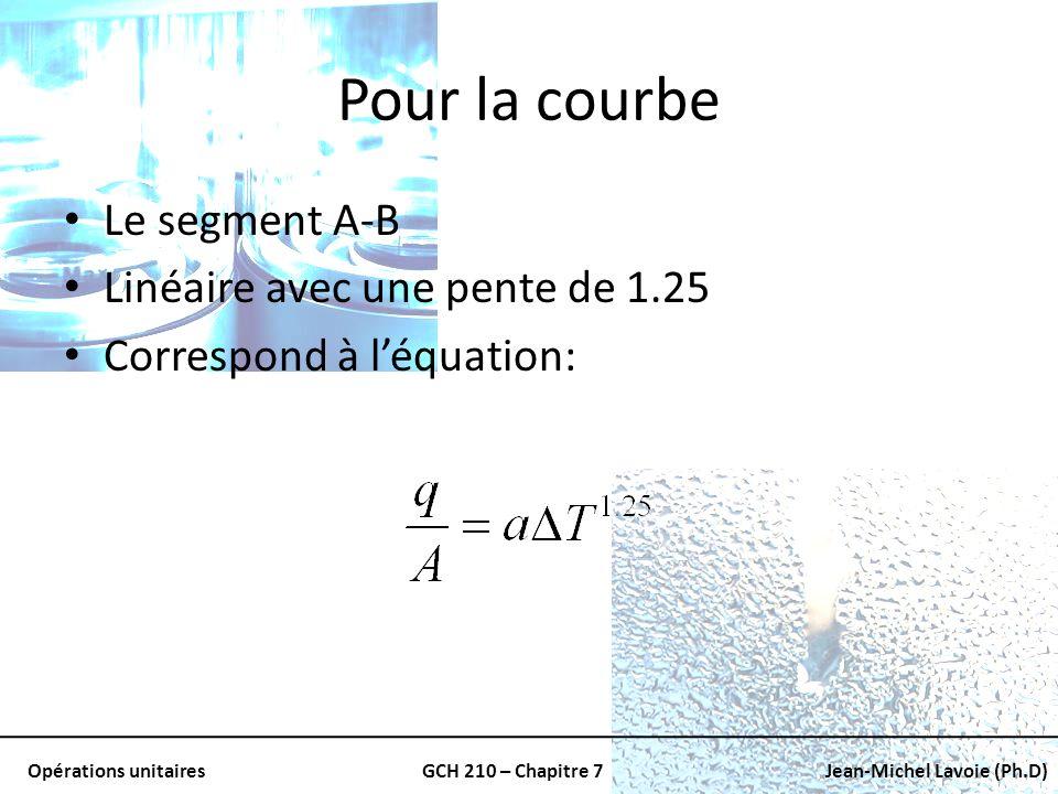 Pour la courbe Le segment A-B Linéaire avec une pente de 1.25