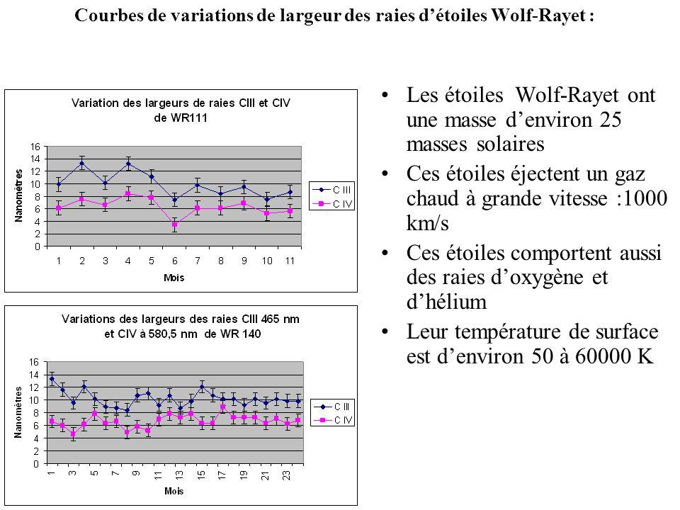 Courbes de variations de largeur des raies d'étoiles Wolf-Rayet :