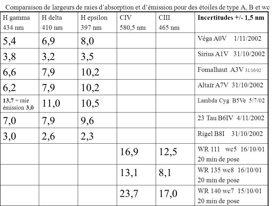 Comparaison de largeurs de raies d'absorption et d'émission pour des étoiles de type A, B et wc