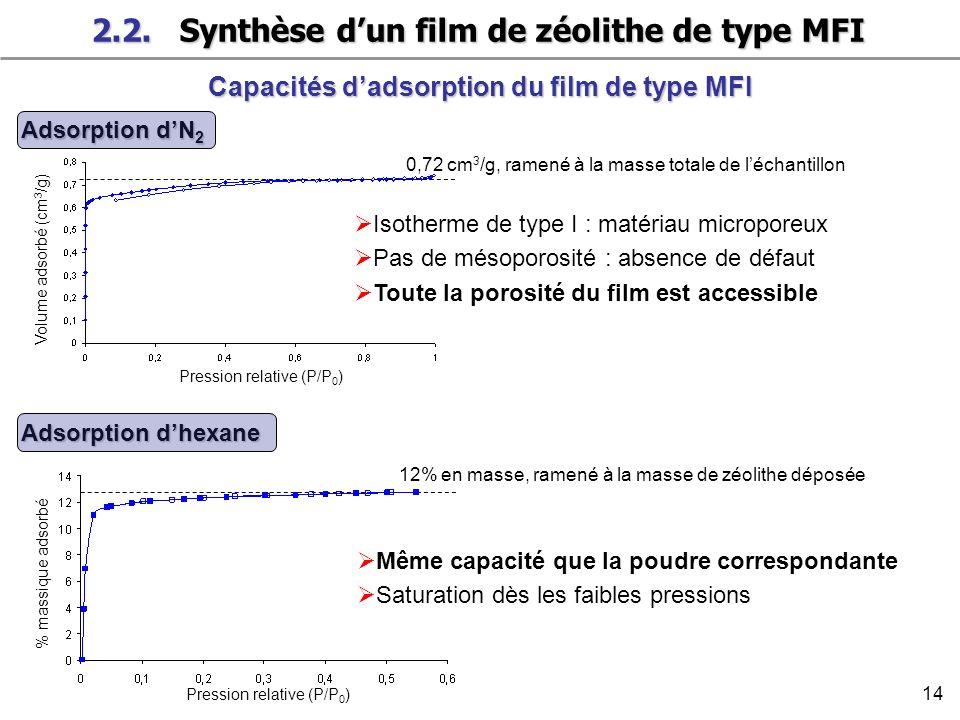 2.2. Synthèse d'un film de zéolithe de type MFI