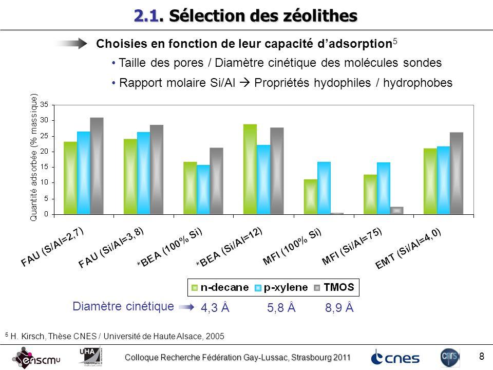 2.1. Sélection des zéolithes