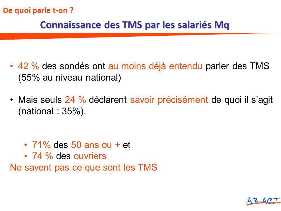 Connaissance des TMS par les salariés Mq