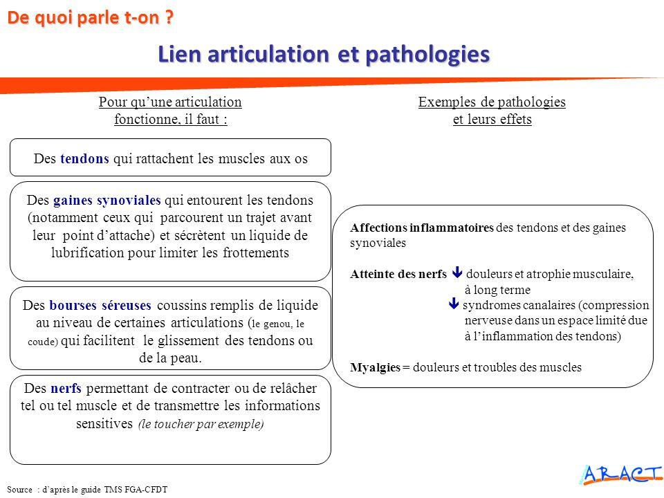 Lien articulation et pathologies