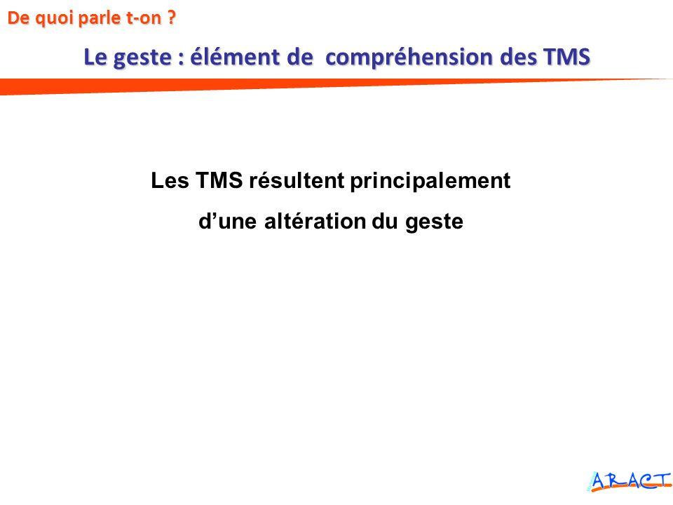 Le geste : élément de compréhension des TMS