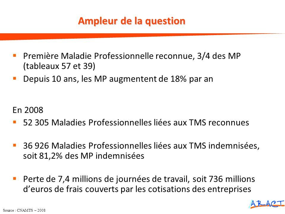Ampleur de la question Première Maladie Professionnelle reconnue, 3/4 des MP (tableaux 57 et 39) Depuis 10 ans, les MP augmentent de 18% par an.