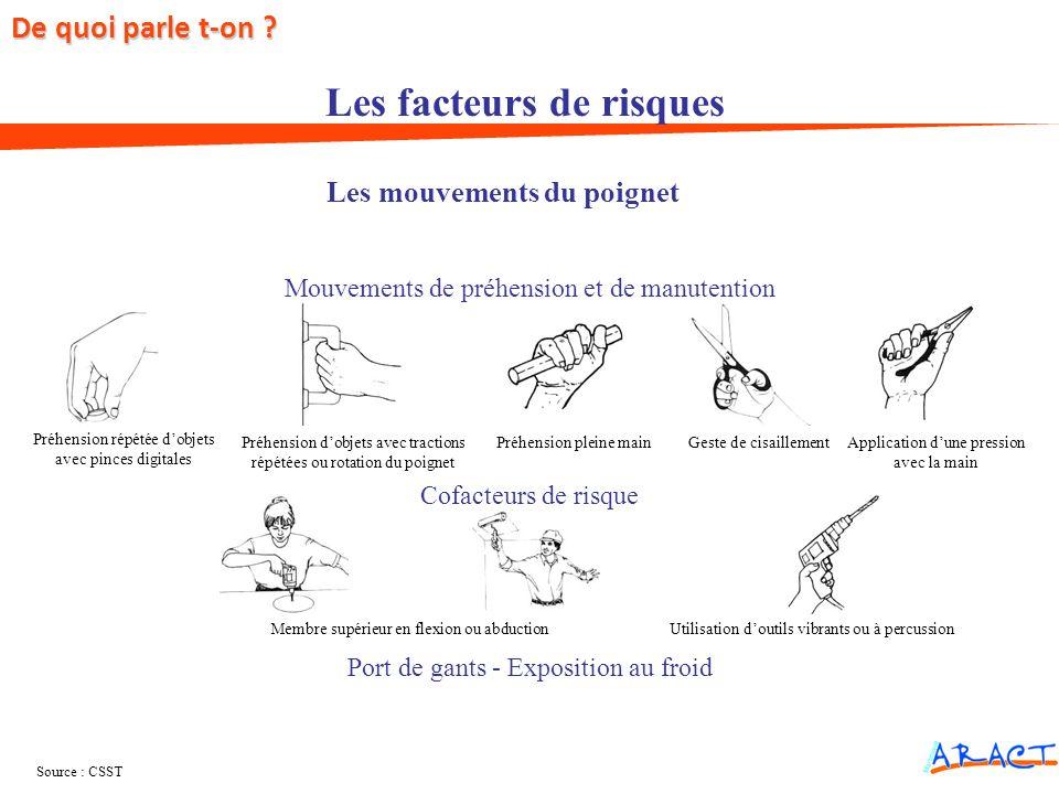Les mouvements du poignet Les facteurs de risques