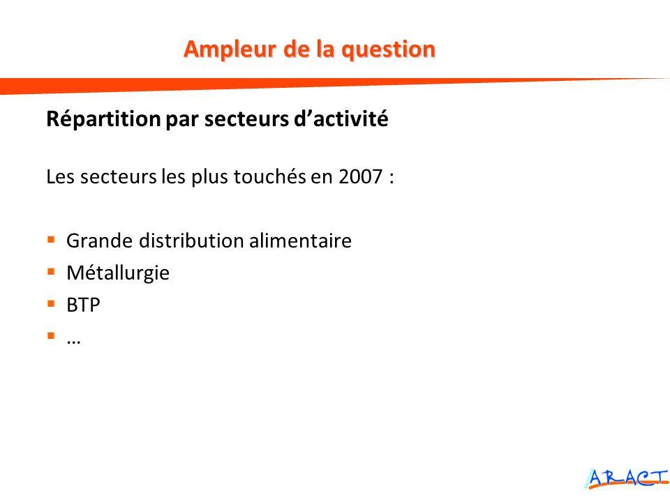 Ampleur de la question Répartition par secteurs d'activité