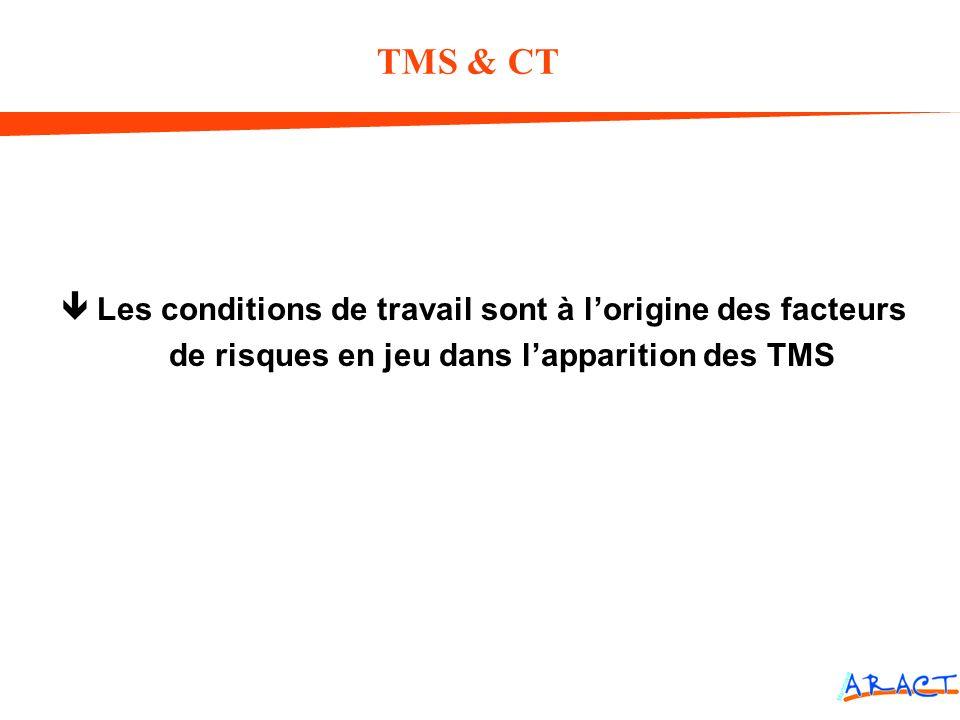 TMS & CT Les conditions de travail sont à l'origine des facteurs de risques en jeu dans l'apparition des TMS.