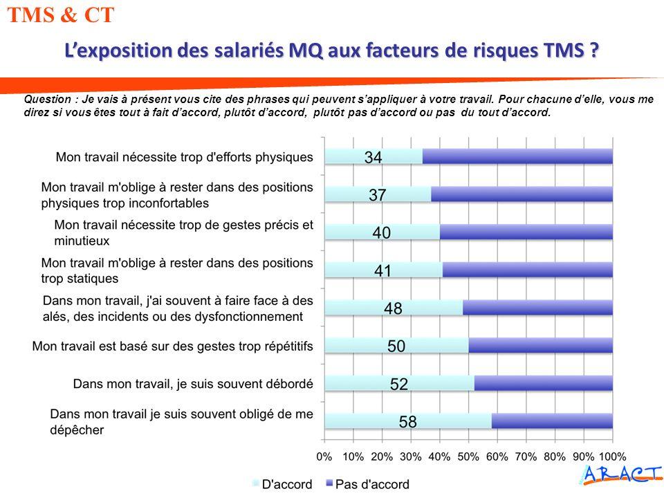 L'exposition des salariés MQ aux facteurs de risques TMS