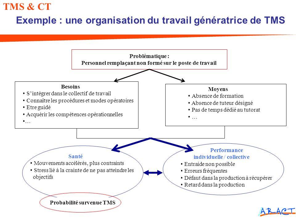 Exemple : une organisation du travail génératrice de TMS