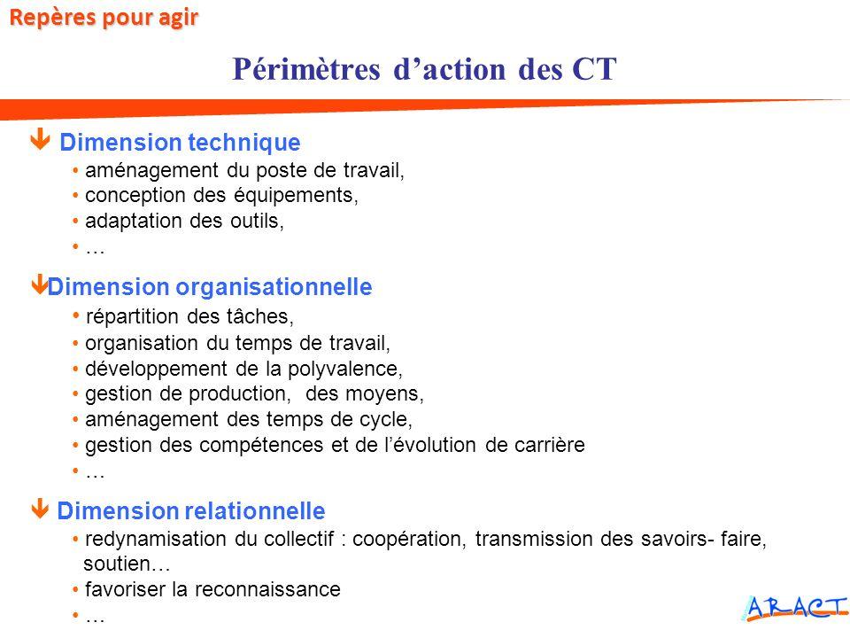 Périmètres d'action des CT