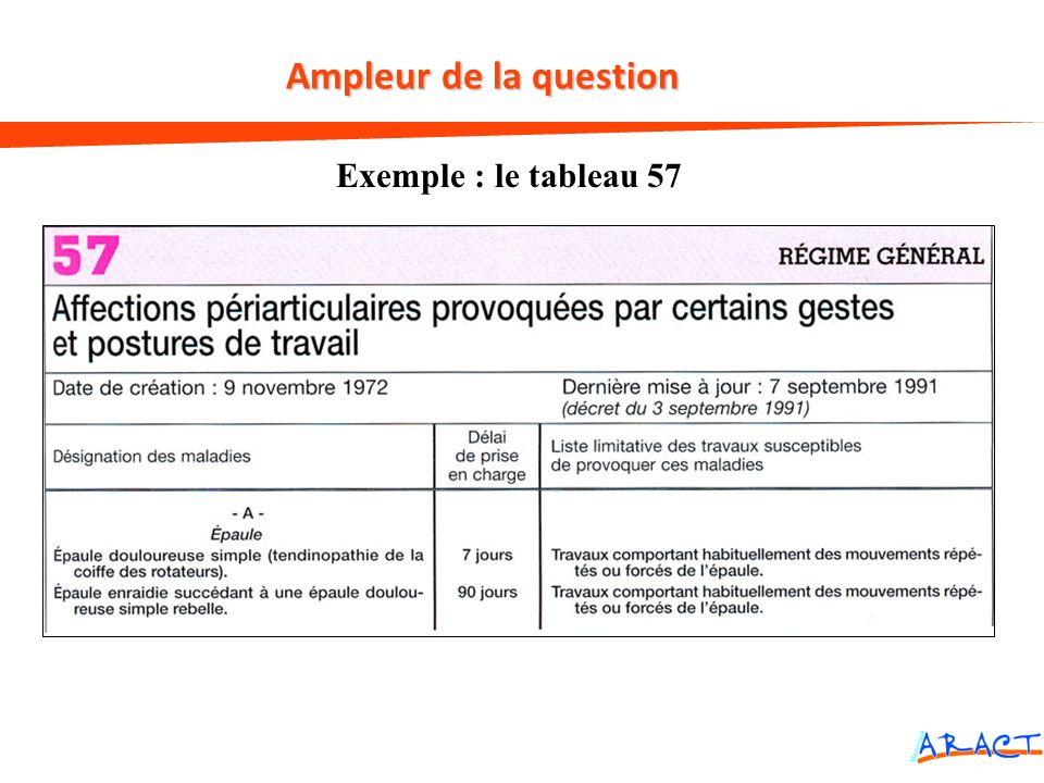 Ampleur de la question Exemple : le tableau 57 7