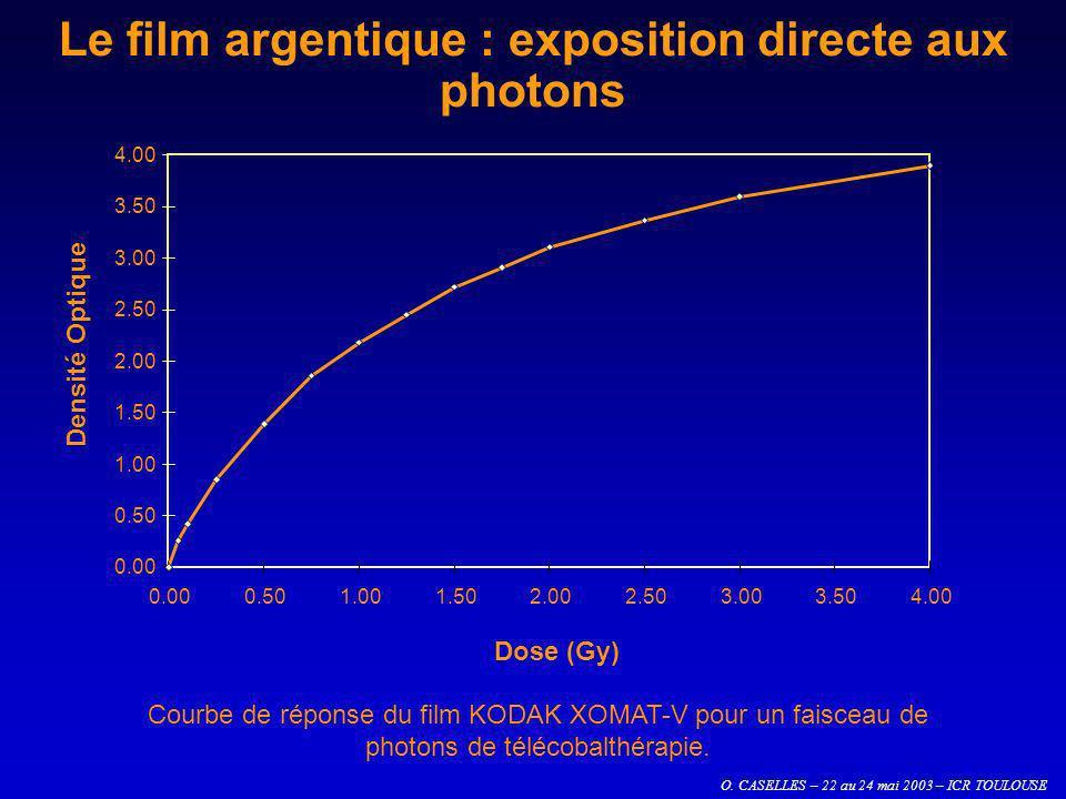 Le film argentique : exposition directe aux photons