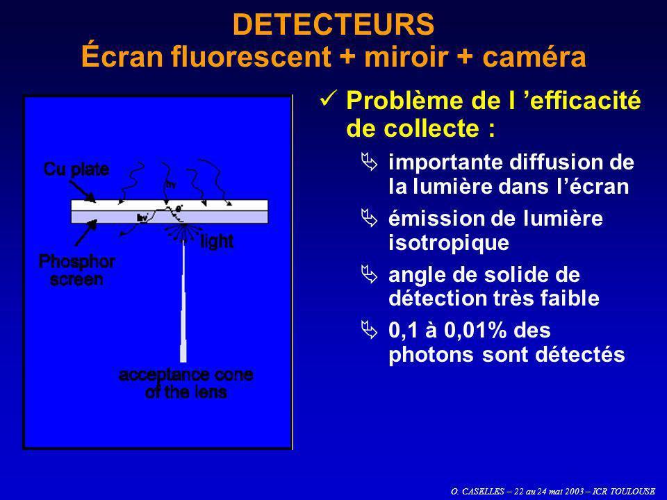 DETECTEURS Écran fluorescent + miroir + caméra