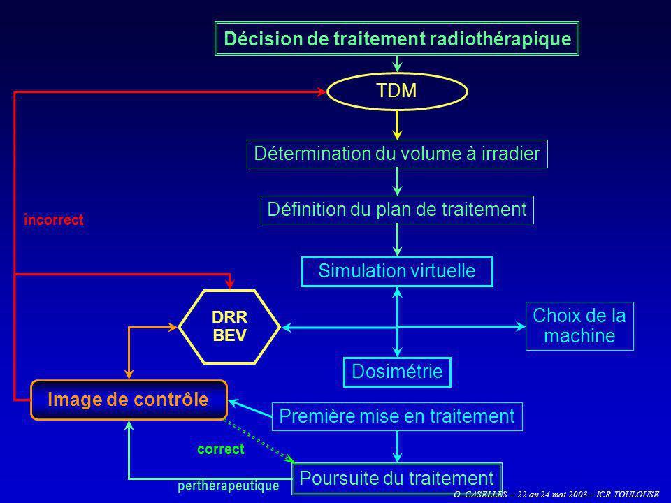 Décision de traitement radiothérapique