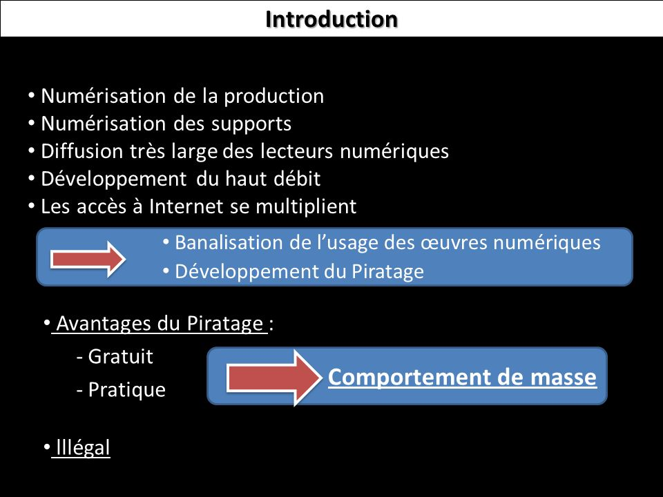 Introduction Comportement de masse Numérisation de la production