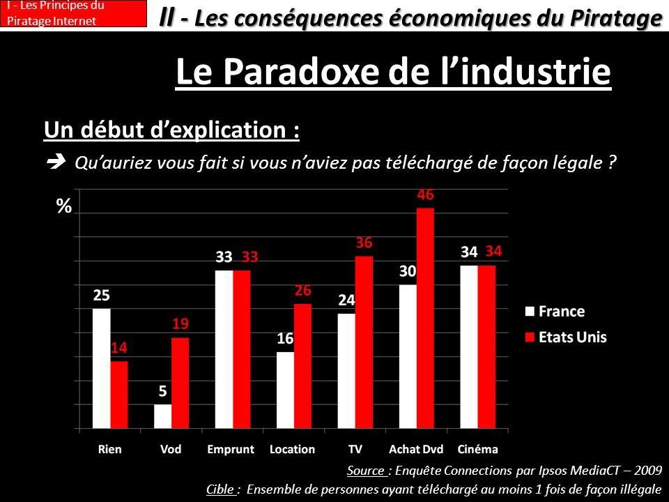 Le Paradoxe de l'industrie