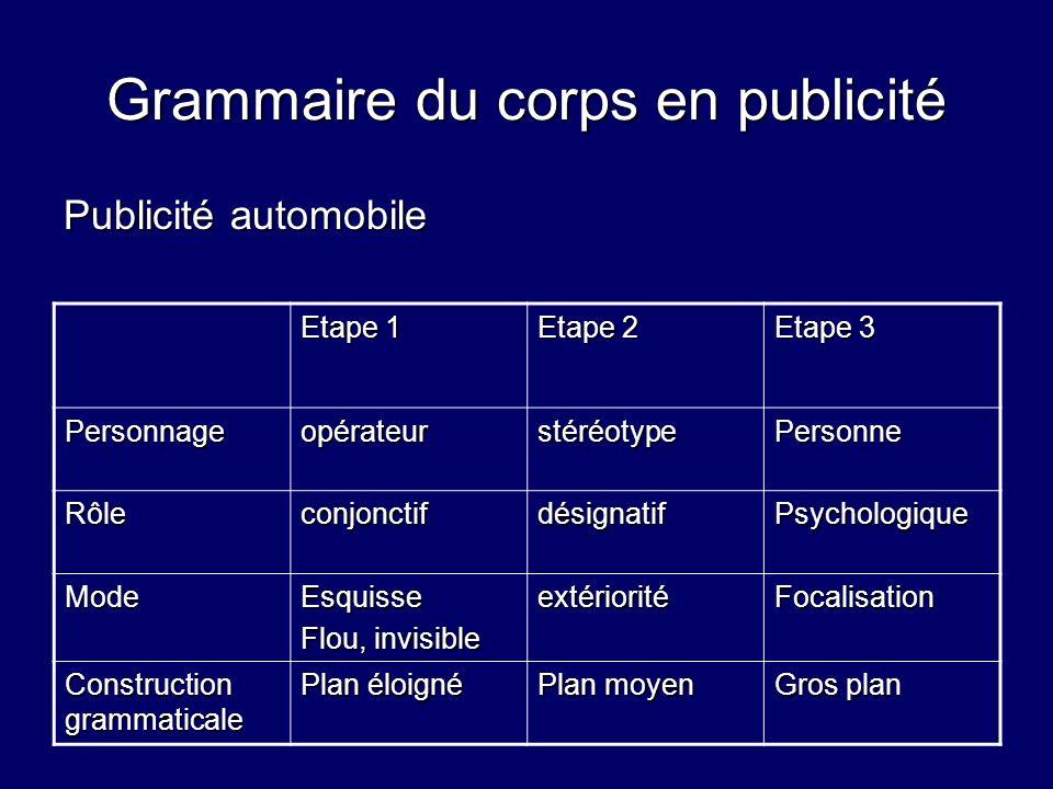 Grammaire du corps en publicité