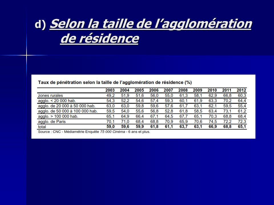 d) Selon la taille de l'agglomération de résidence