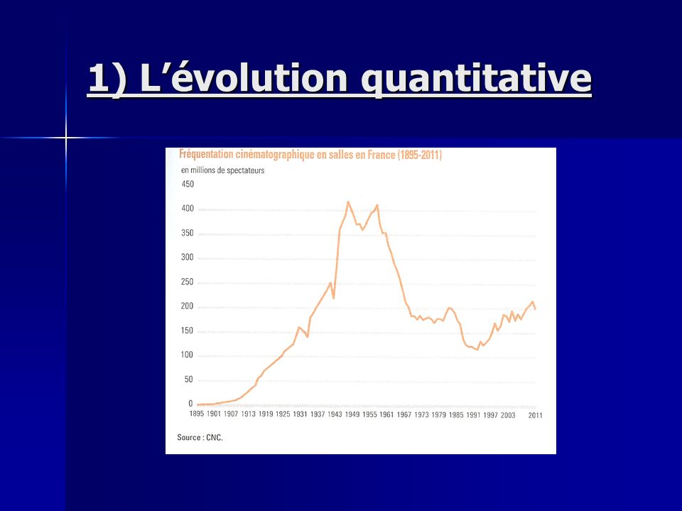 1) L'évolution quantitative