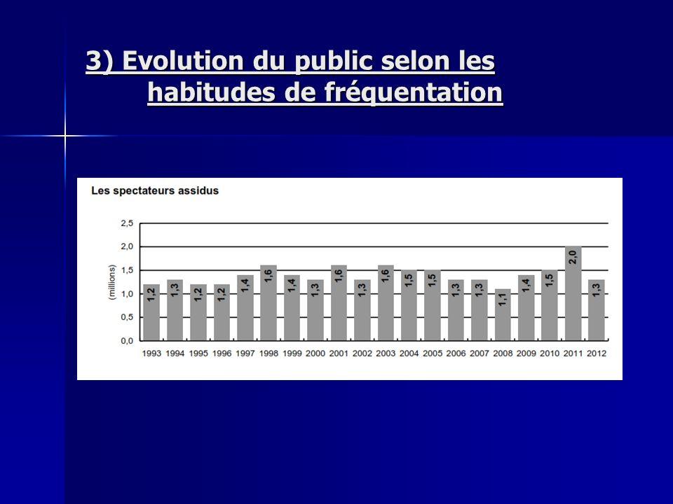 3) Evolution du public selon les habitudes de fréquentation