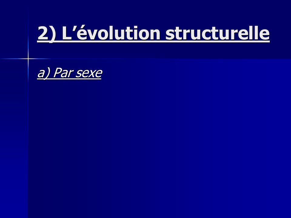 2) L'évolution structurelle