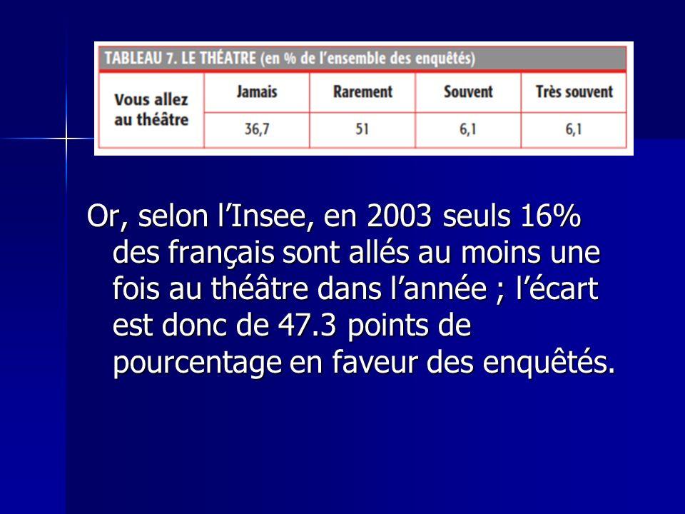 Or, selon l'Insee, en 2003 seuls 16% des français sont allés au moins une fois au théâtre dans l'année ; l'écart est donc de 47.3 points de pourcentage en faveur des enquêtés.