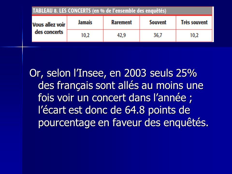 Or, selon l'Insee, en 2003 seuls 25% des français sont allés au moins une fois voir un concert dans l'année ; l'écart est donc de 64.8 points de pourcentage en faveur des enquêtés.