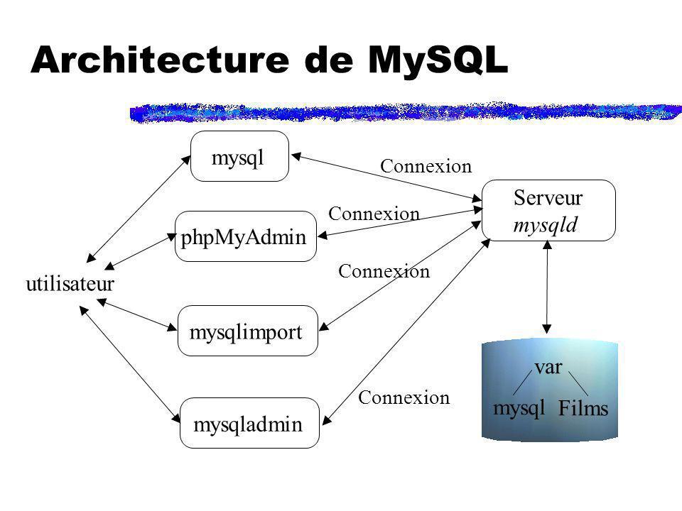 Architecture de MySQL mysql Serveur mysqld phpMyAdmin utilisateur