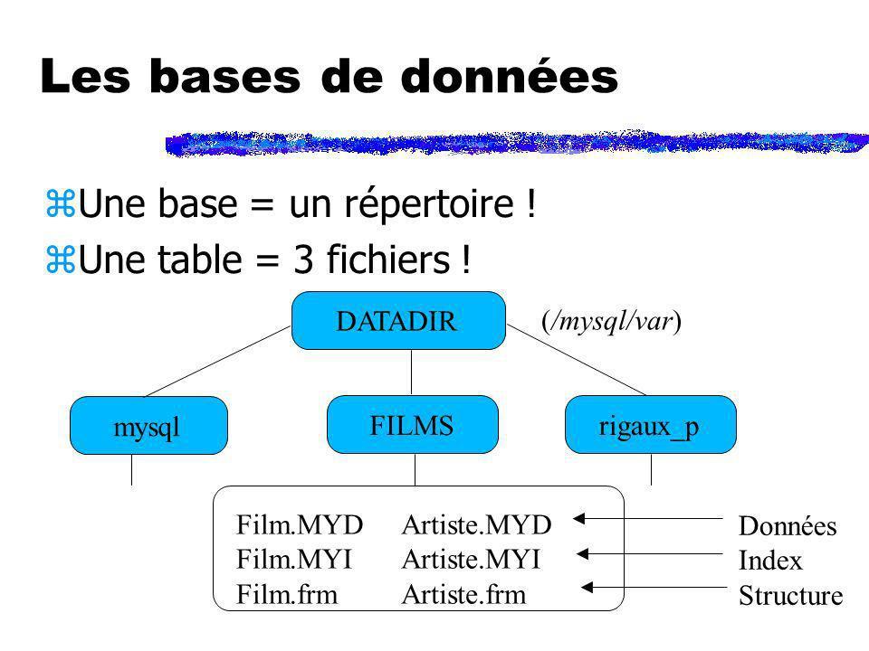 Les bases de données Une base = un répertoire !