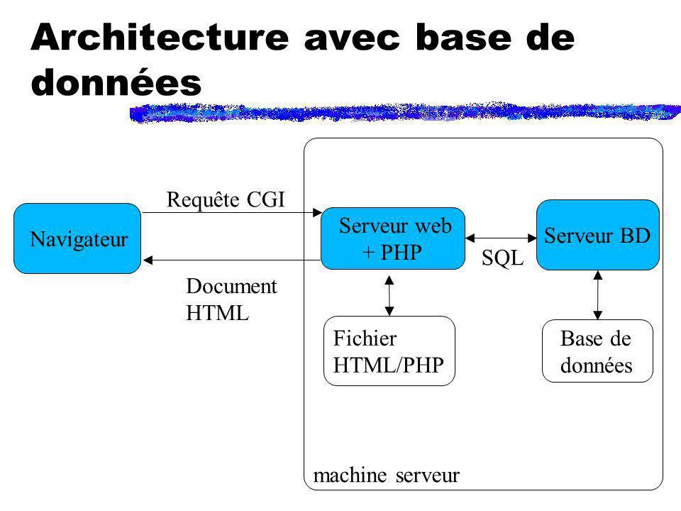 Architecture avec base de données