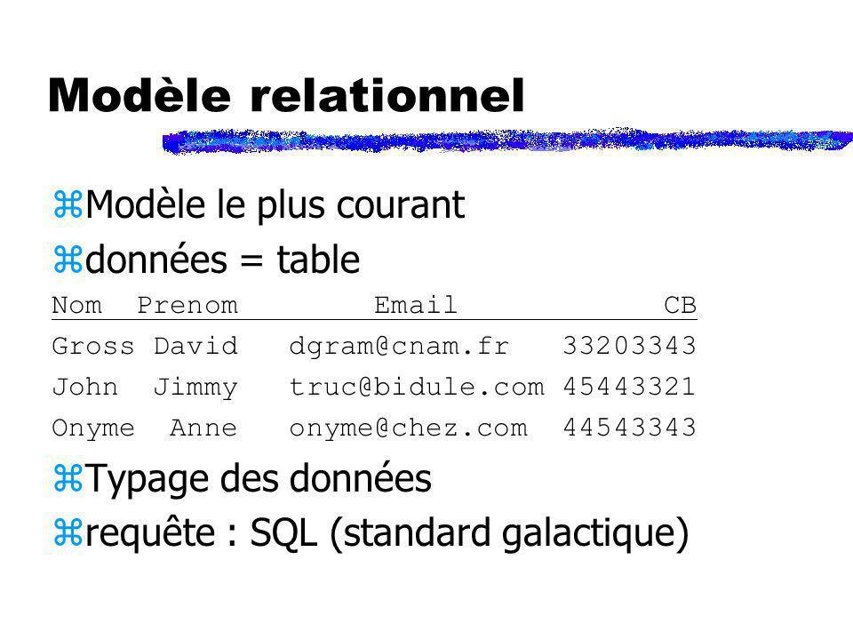 Modèle relationnel Modèle le plus courant données = table