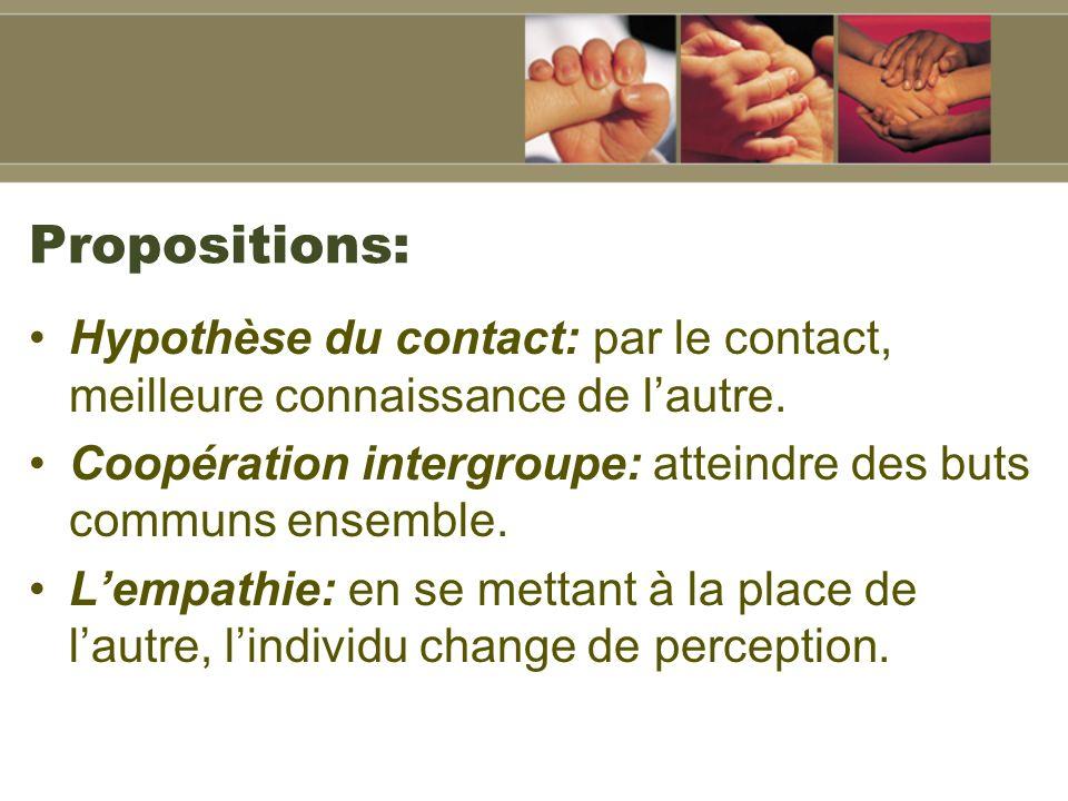 Propositions: Hypothèse du contact: par le contact, meilleure connaissance de l'autre. Coopération intergroupe: atteindre des buts communs ensemble.