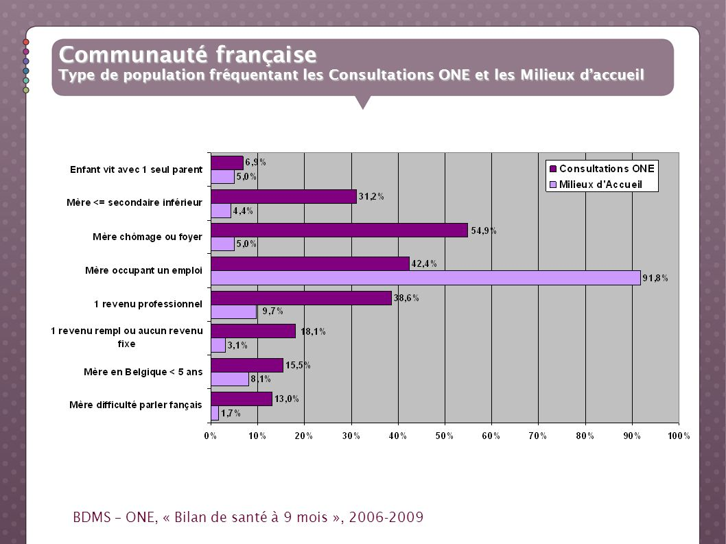 Communauté française Type de population fréquentant les Consultations ONE et les Milieux d'accueil.