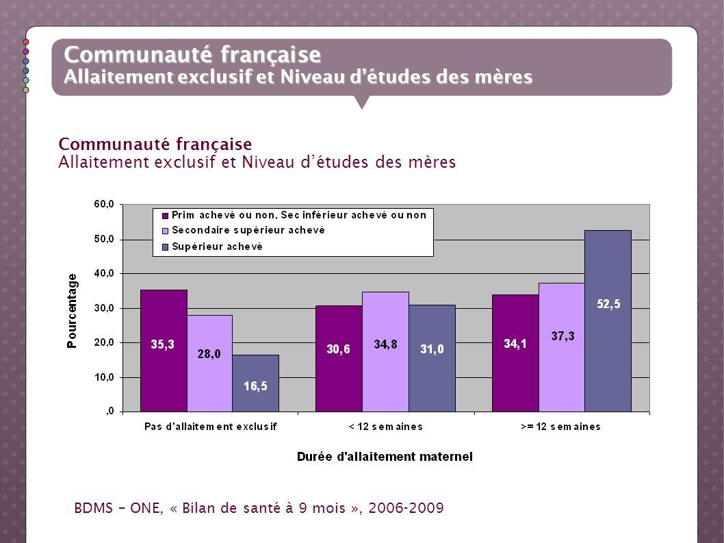 Communauté française Allaitement exclusif et Niveau d'études des mères