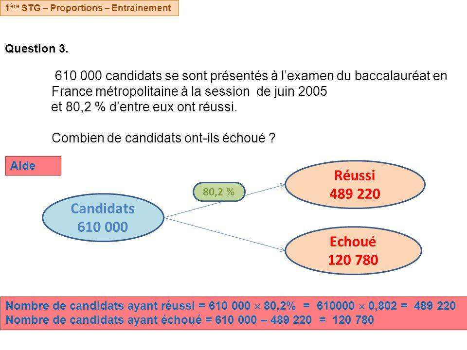 Réussi 489 220 Candidats 610 000 Echoué 120 780