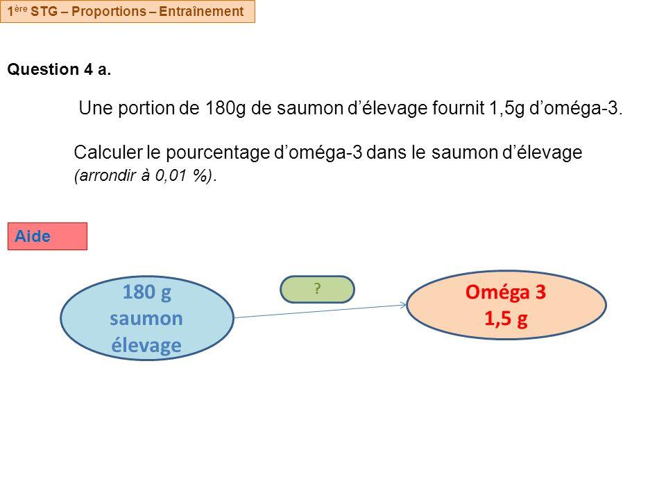 Oméga 3 1,5 g 180 g saumon élevage