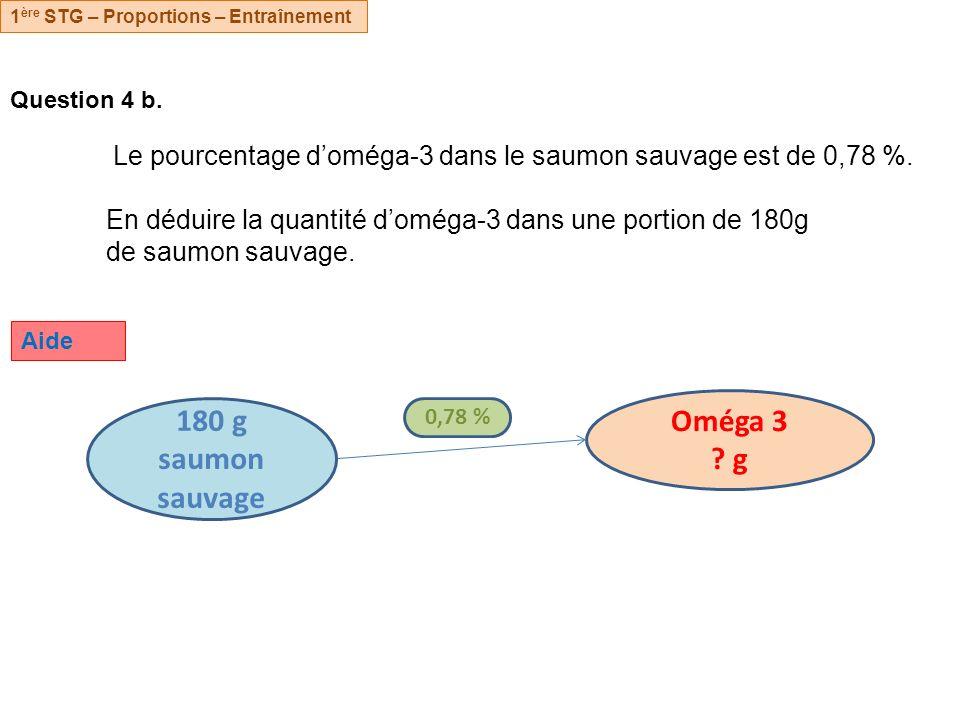 Oméga 3 g 180 g saumon sauvage