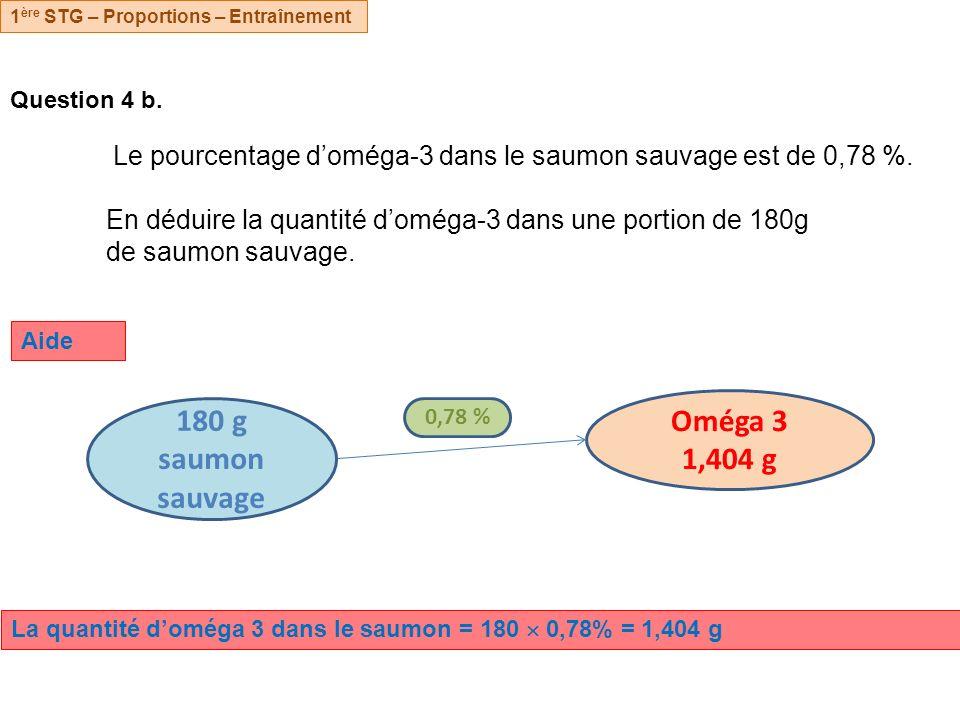 Oméga 3 1,404 g 180 g saumon sauvage