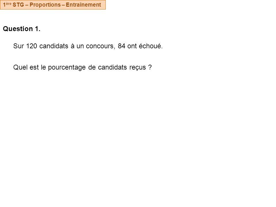 Question 1. Sur 120 candidats à un concours, 84 ont échoué.