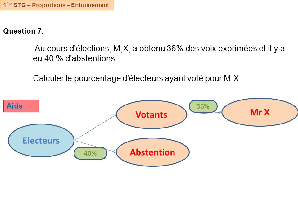 Mr X Votants Electeurs Abstention